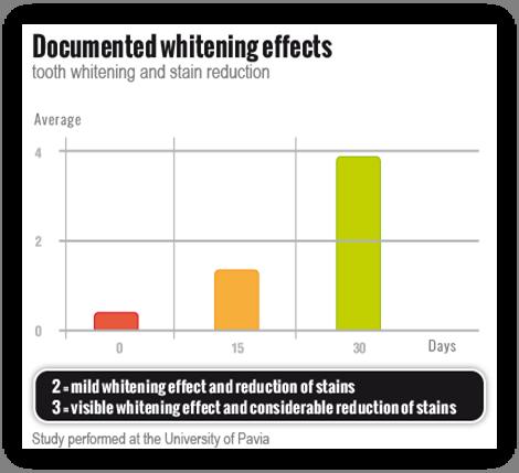 Bizonyított fehérítő hatás